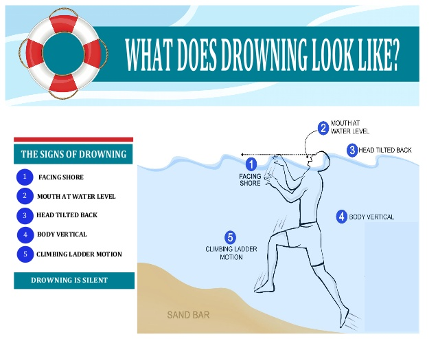 Signs of Drowning – It's Not What You Expect